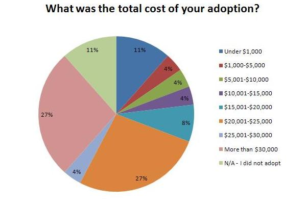 How Can The Adoption Tax Credit Help Me?  Congressional. Project Management Proposals. Dish Network Channels Charlotte Nc. San Diego Cloud Computing Windsor Health Plan. Quote For Auto Insurance Nicolet Tech College. Class Scheduler Software Navy College Credits. Firewall Reporting Software Bedbugs In Nyc. How To Build An Online Shopping Website. How Much Should Seo Cost Josh Henderson Eyes